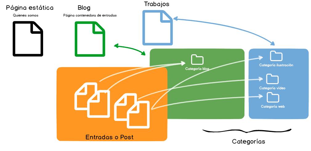 pagina-post-categorias